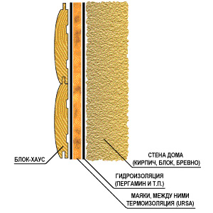 Как крепится блокхаус
